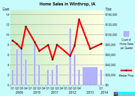 Winthrop,IA real estate house value index trend