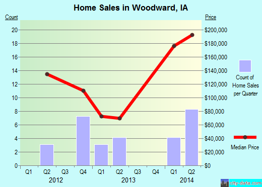 Woodward,IA real estate house value index trend