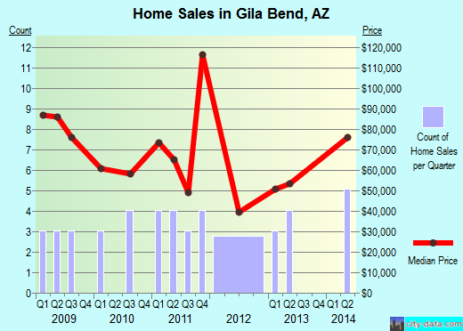 Gila Bend,AZ real estate house value index trend