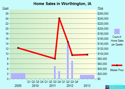 Worthington,IA real estate house value index trend