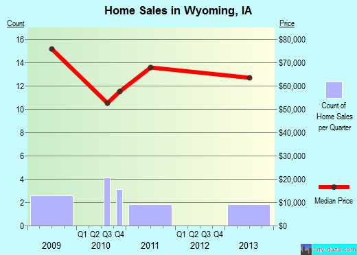 Wyoming,IA real estate house value index trend