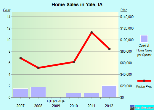 Yale,IA real estate house value index trend