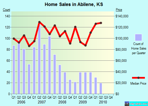 Abilene,KS index of house prices