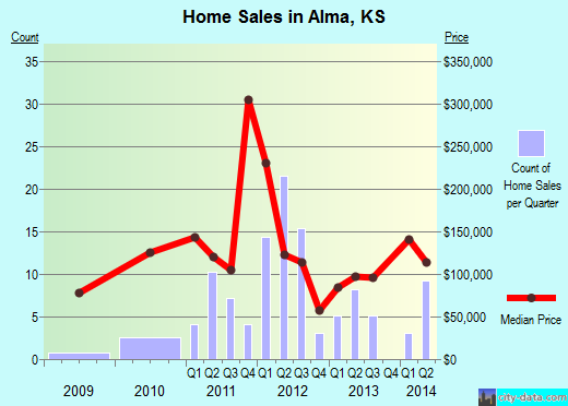 Alma,KS real estate house value index trend