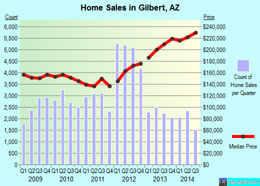 Gilbert,AZ real estate house value index trend