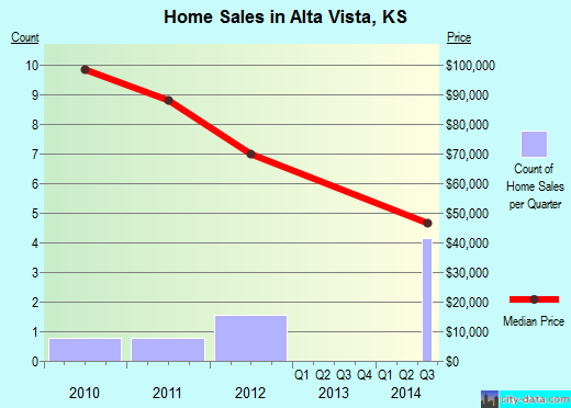 Alta Vista,KS real estate house value index trend
