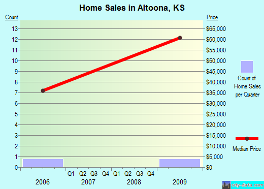 Altoona,KS real estate house value index trend