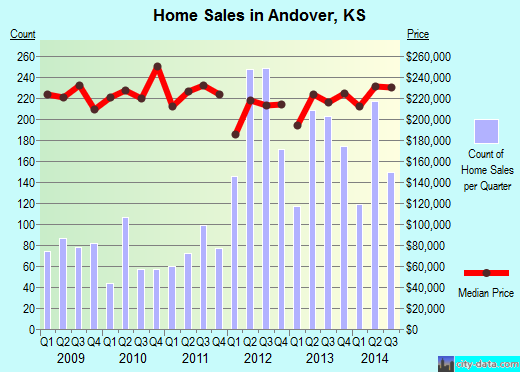 Andover,KS real estate house value index trend