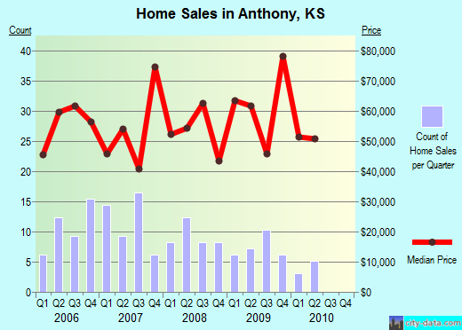 Anthony,KS real estate house value index trend