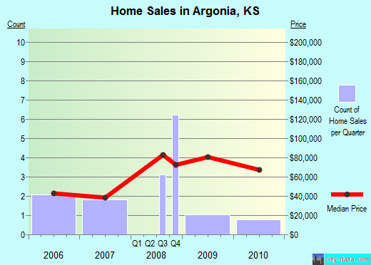 Argonia,KS real estate house value index trend