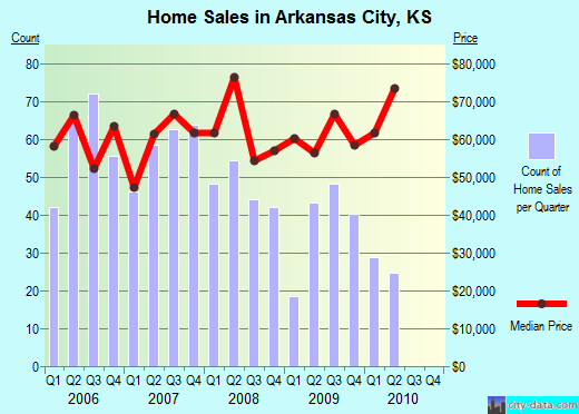 Arkansas City,KS real estate house value index trend