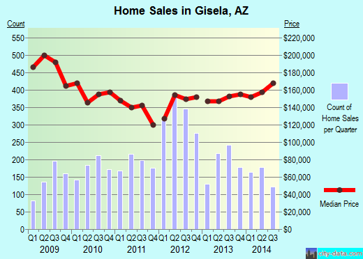 Gisela,AZ real estate house value index trend