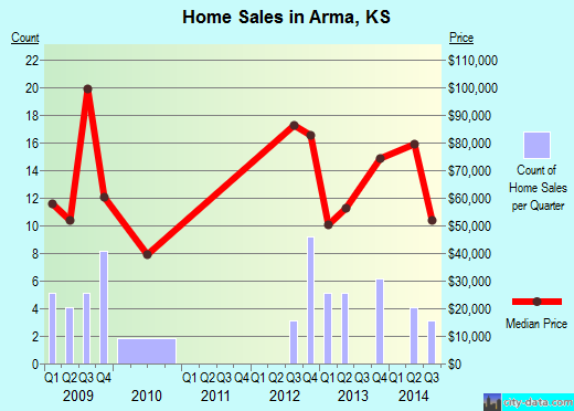 Arma,KS index of house prices