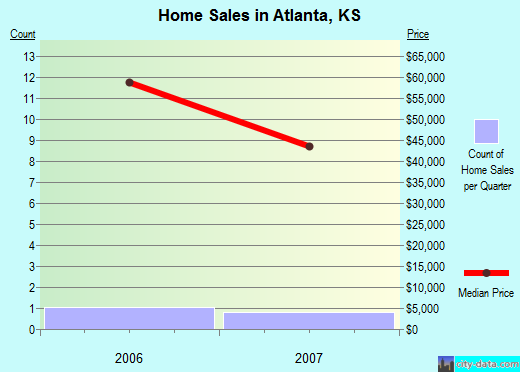 Atlanta,KS real estate house value index trend