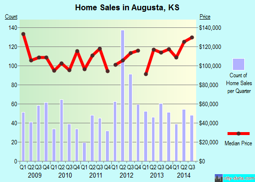 Augusta,KS real estate house value index trend