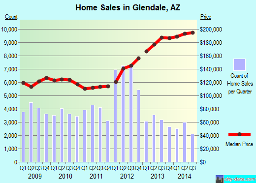 Glendale, AZ index of house prices