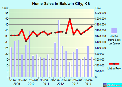 Baldwin City,KS real estate house value index trend