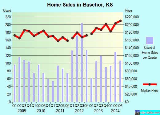 Basehor,KS real estate house value index trend