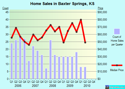 Baxter Springs,KS real estate house value index trend