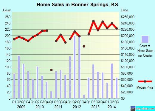 Bonner Springs,KS real estate house value index trend