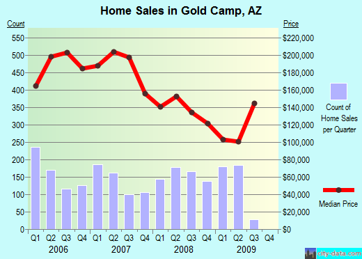 Gold Camp,AZ real estate house value index trend