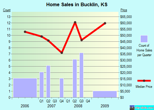Bucklin,KS real estate house value index trend