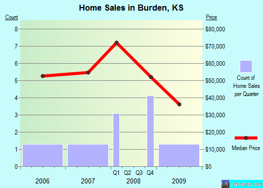 Burden,KS real estate house value index trend