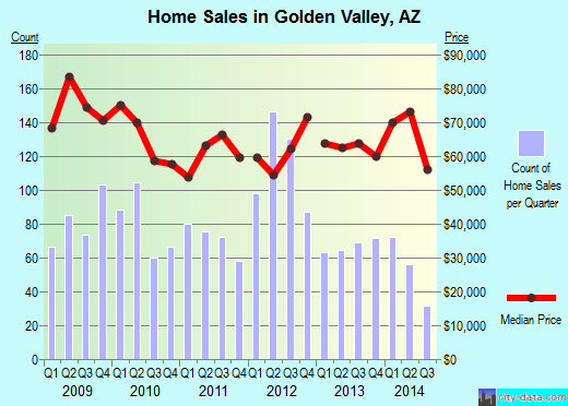 Golden Valley,AZ real estate house value index trend