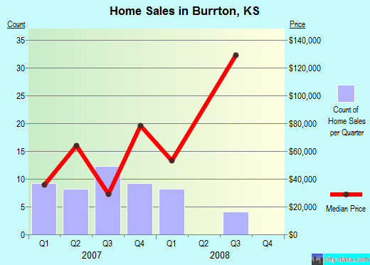 Burrton,KS real estate house value index trend