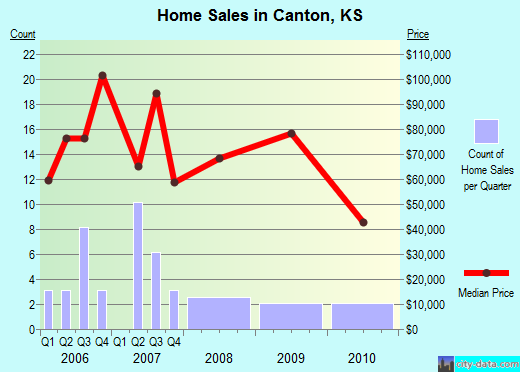 Canton,KS real estate house value index trend