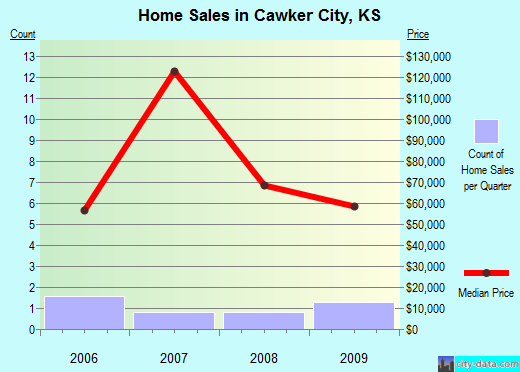 Cawker City,KS real estate house value index trend