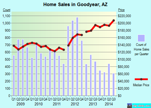 Goodyear,AZ real estate house value index trend