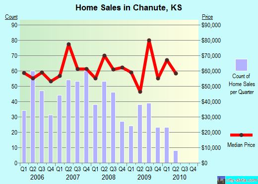 Chanute,KS real estate house value index trend