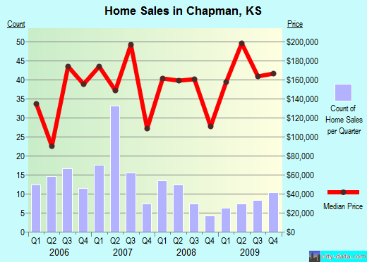 Chapman,KS real estate house value index trend