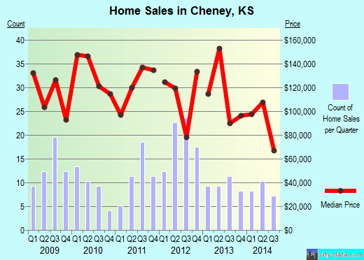 Cheney,KS real estate house value index trend