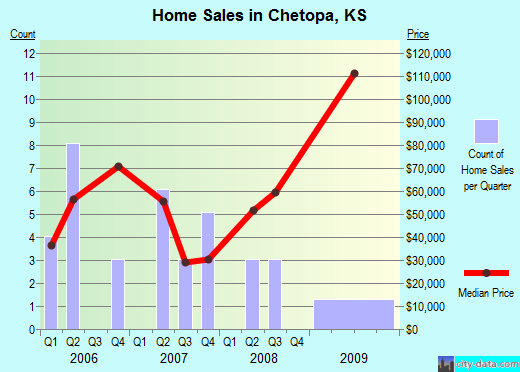 Chetopa,KS real estate house value index trend
