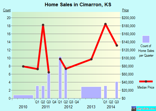 Cimarron,KS real estate house value index trend
