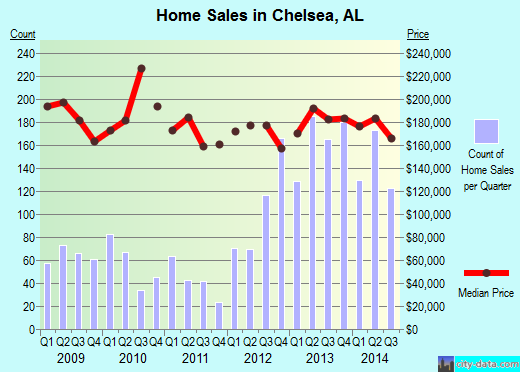 Chelsea,AL index of house prices