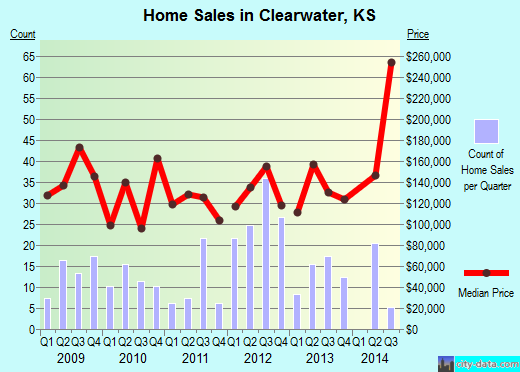 Clearwater,KS real estate house value index trend