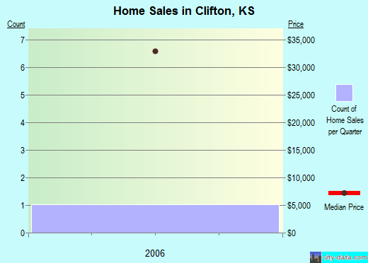 Clifton,KS real estate house value index trend