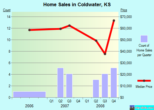 Coldwater,KS real estate house value index trend