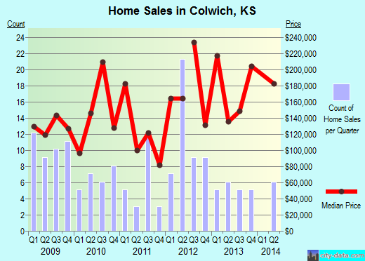 Colwich,KS real estate house value index trend