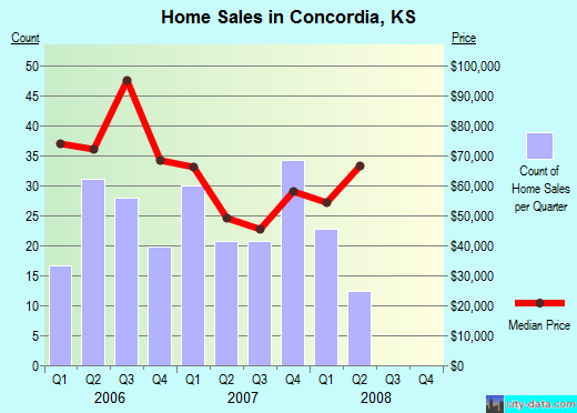Concordia,KS real estate house value index trend