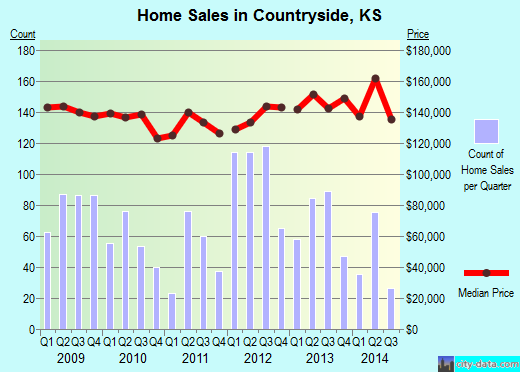 Countryside,KS real estate house value index trend