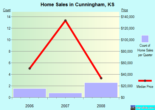 Cunningham,KS real estate house value index trend