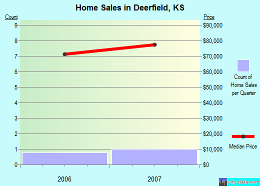 Deerfield,KS real estate house value index trend