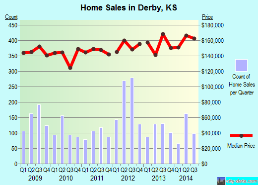 Derby,KS real estate house value index trend