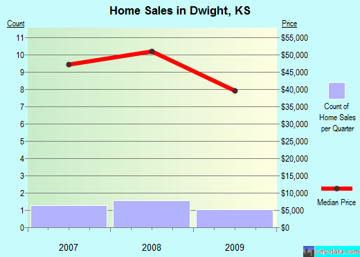 Dwight,KS real estate house value index trend