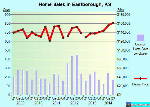 Eastborough,KS real estate house value index trend