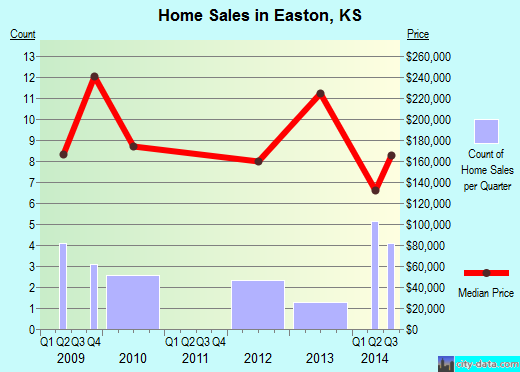 Easton,KS real estate house value index trend